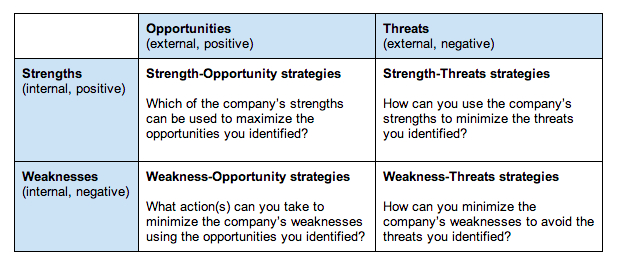 Swot Analysis Challenge Day  Turning Your Swot Analysis Into