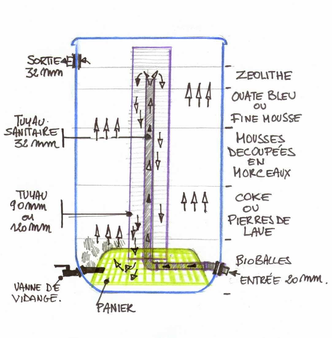 Filtre bidon ko et bassin pinterest filtre bidon for Filtre bassin koi