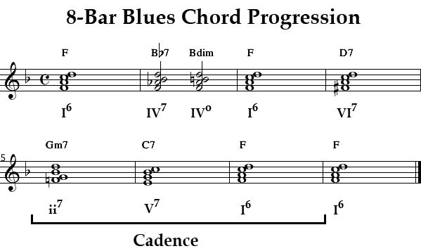 Piano jazz chords piano progressions : Pinterest • The world's catalog of ideas
