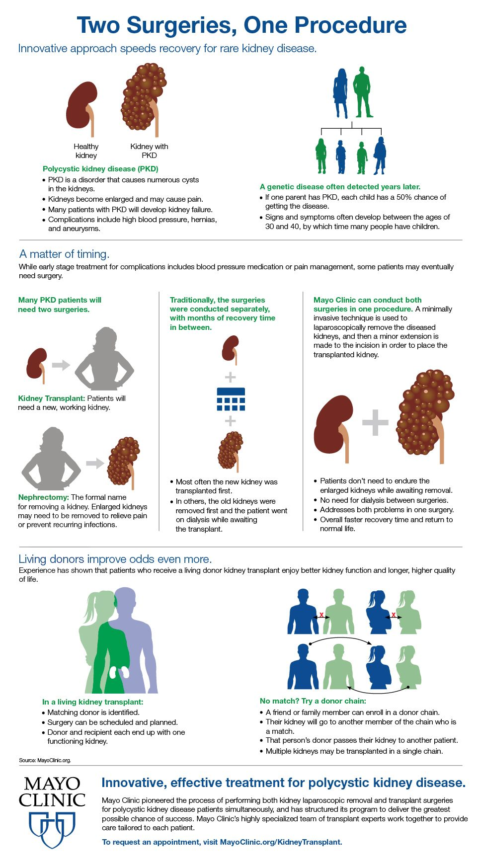 Innovative Approach Speeds Recovery For Rare Kidney Disease Kidney Transplant Living Kidney Donor Kidney Disease