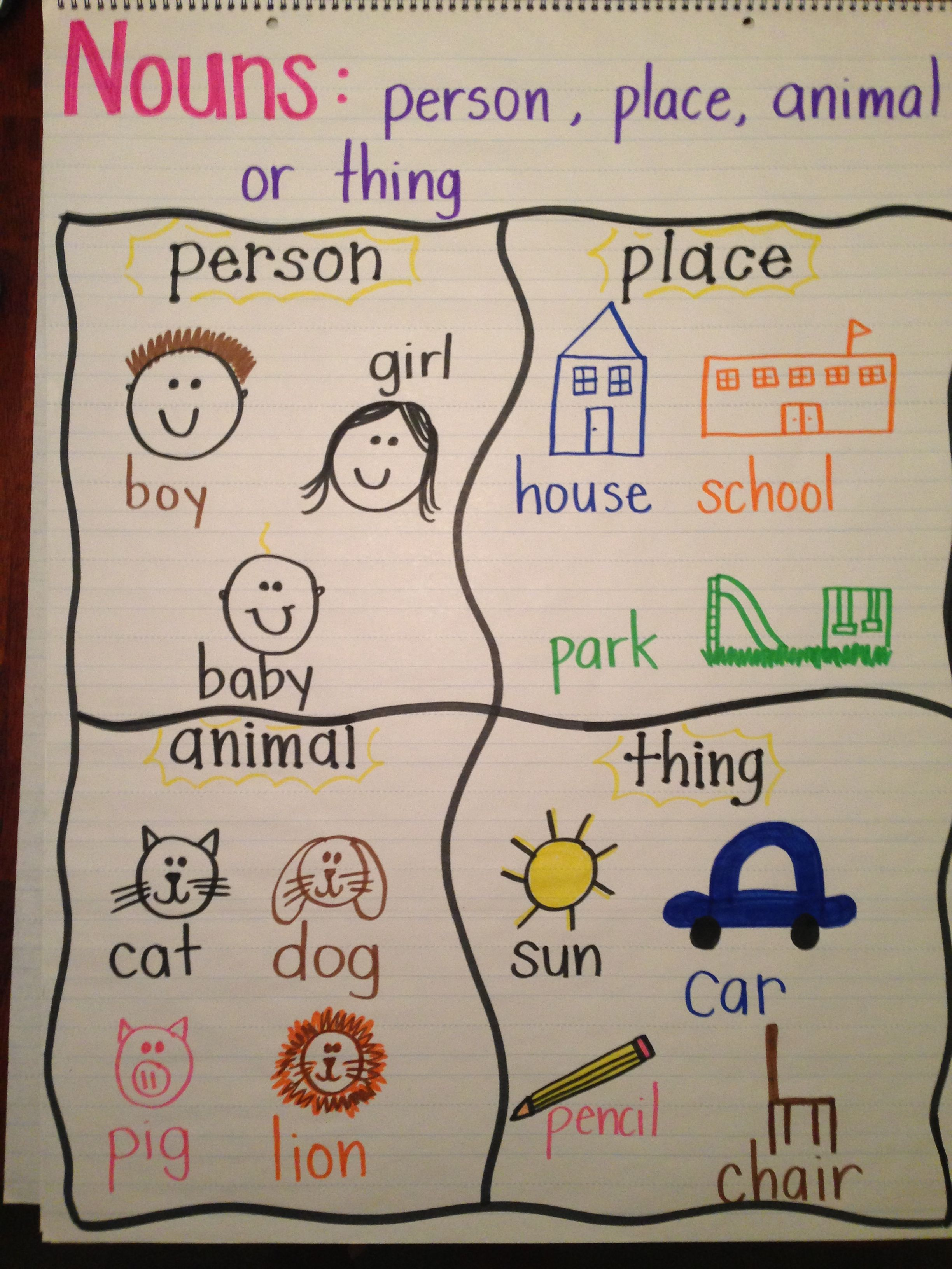 Noun anchor chart; or have kids cut out nouns from magazine | ELA ...