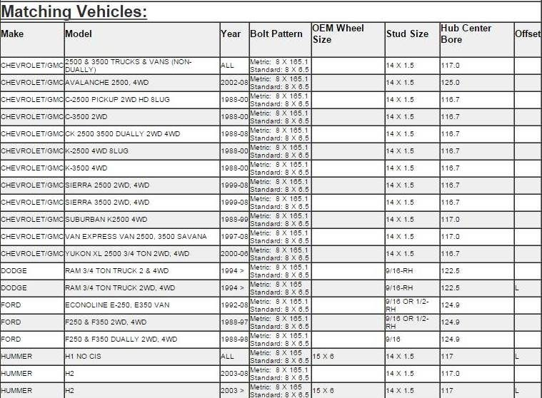 Http www csmarmytires com bolt pattern cross reference guide