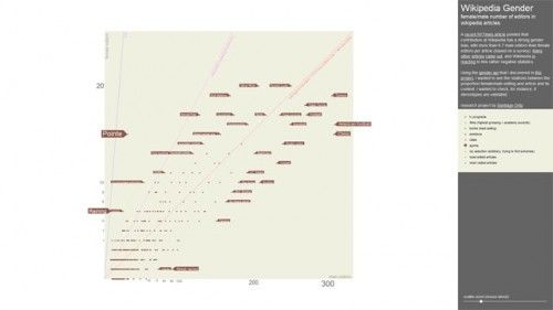 data visualization about gender bias in wikipedia editing