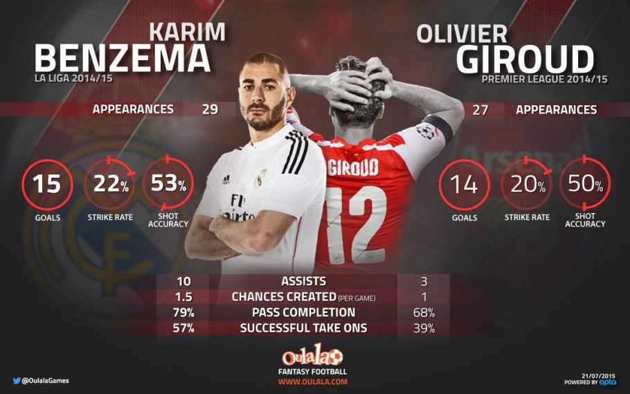 Karim Benzema vs Olivier Giroud | Player Comparisons | Giroud
