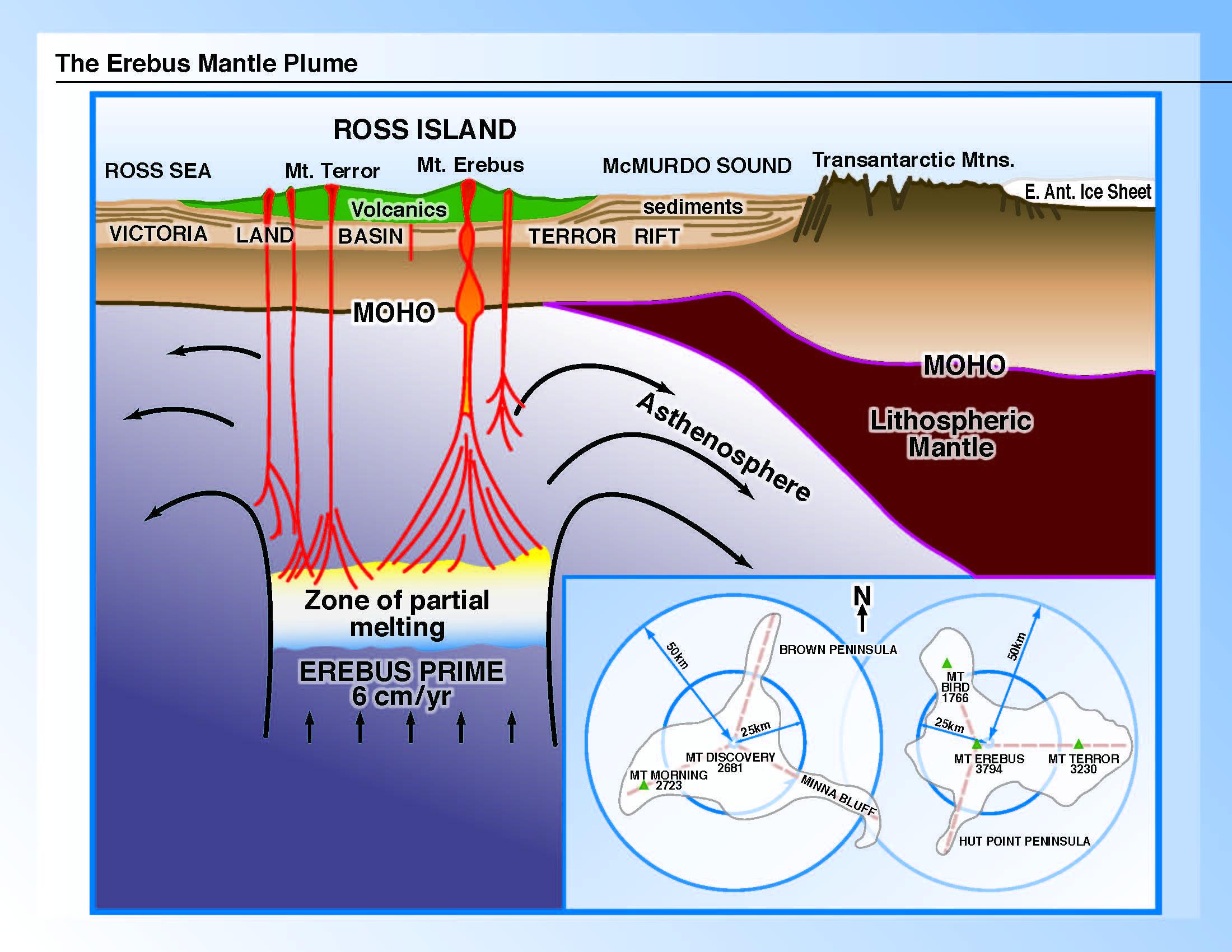 Mt Erebus diagram | Ross island, Ice sheet, Island
