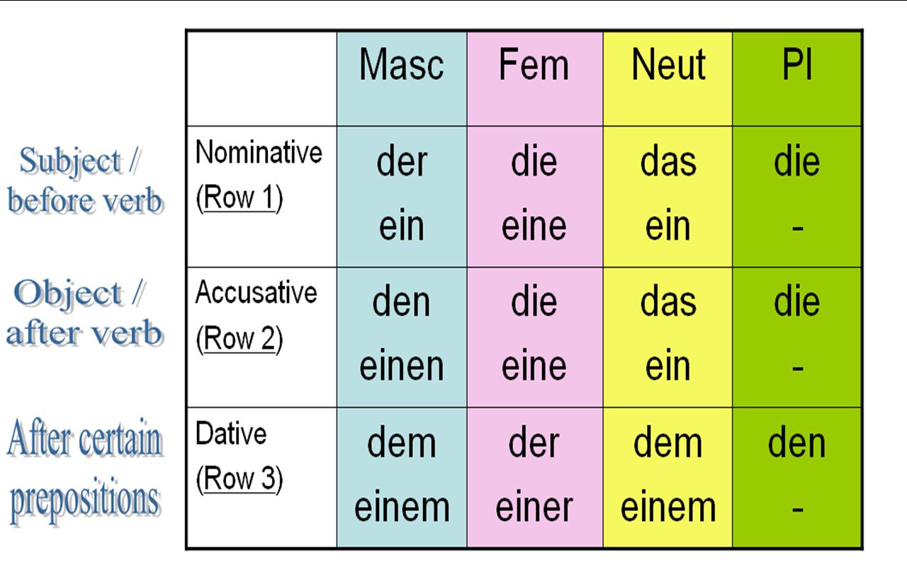 Deutsch Dativ