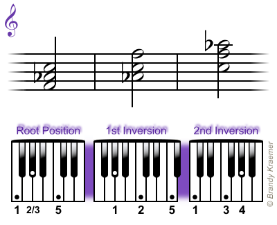 Easy Minor Chords For Piano Pianos And Piano Sheet