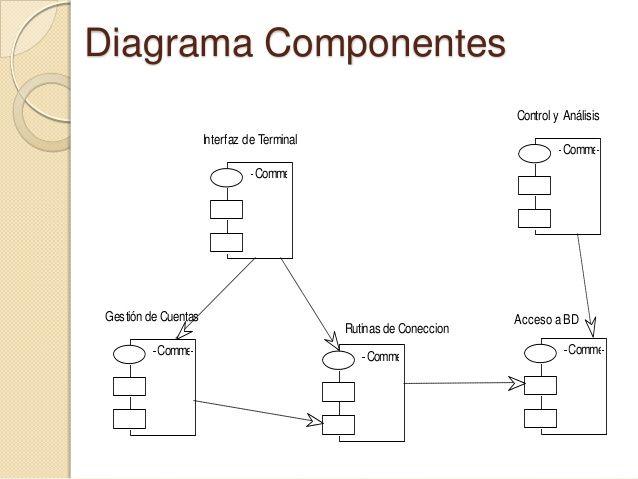 Diagrama de componentes turbo pinterest diagrama de componentes malvernweather Choice Image