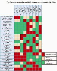 The way of intj seducer victim types mbti comparison compatibility chart also myers briggs just like every type can work in rh pinterest