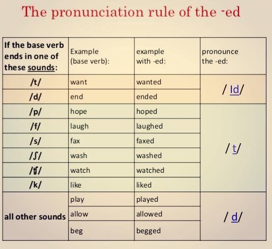 Forum ______ English Grammar Fluent LandThe Pronunciation Rule