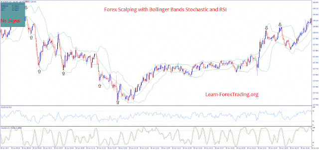 Forex Scalping with Bollinger Bands Stochastic and RSI