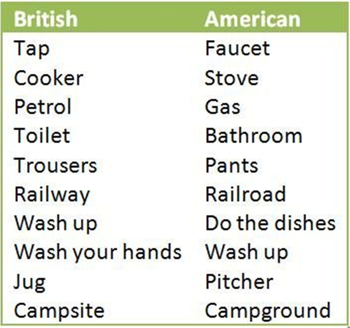 British Vs American English | Interesting | Pinterest | British vs ...