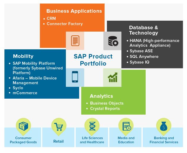 Persistent's Expertise around SAP Product Portfolio ...