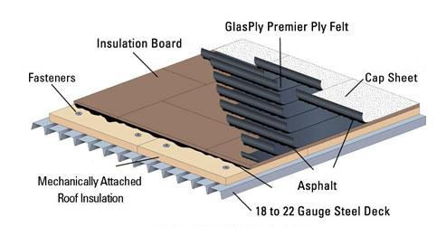 Single Ply Roofing Systems Google Search Roofing Systems Roofing Single Ply Roofing