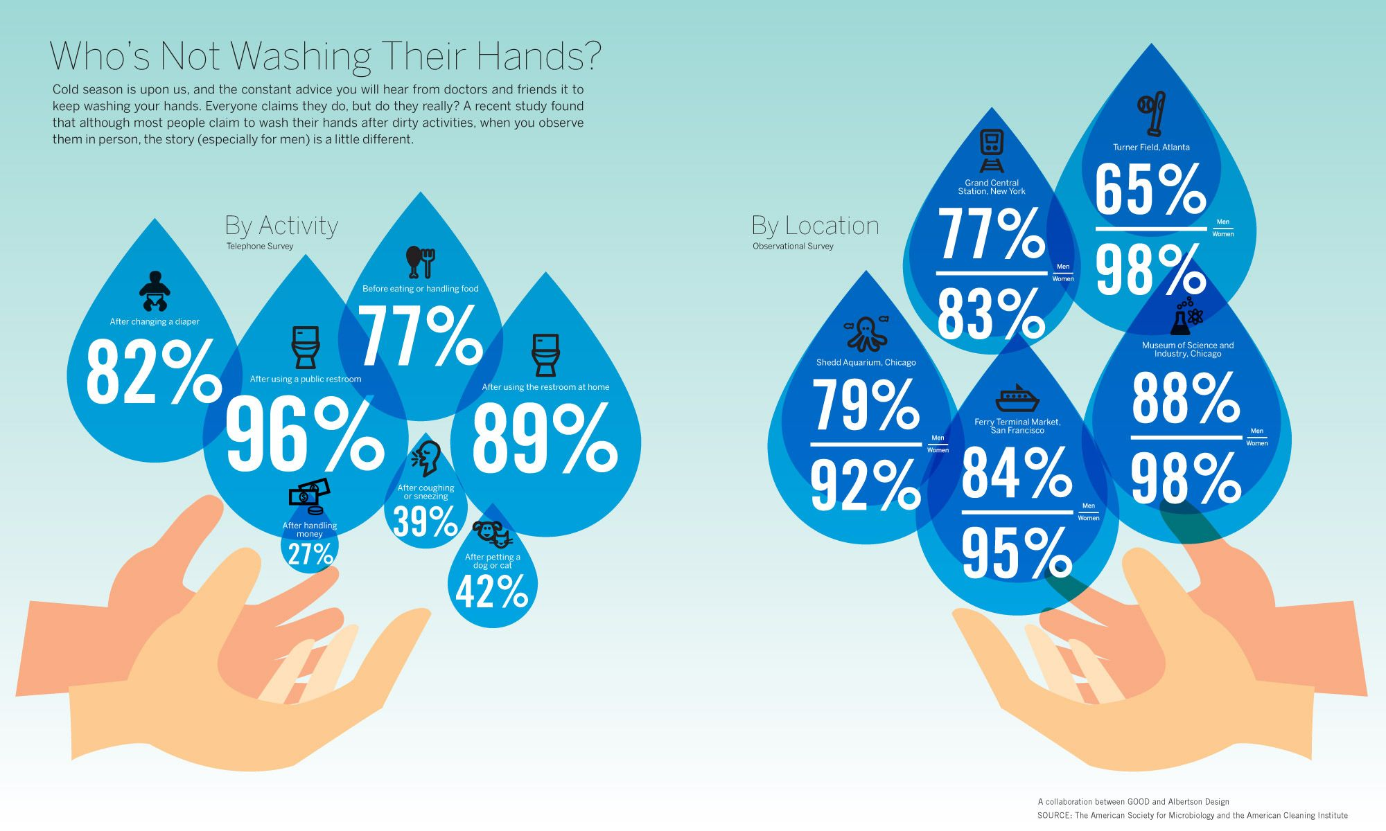 Examples of Good/Bad Infographics Hand washing, Health