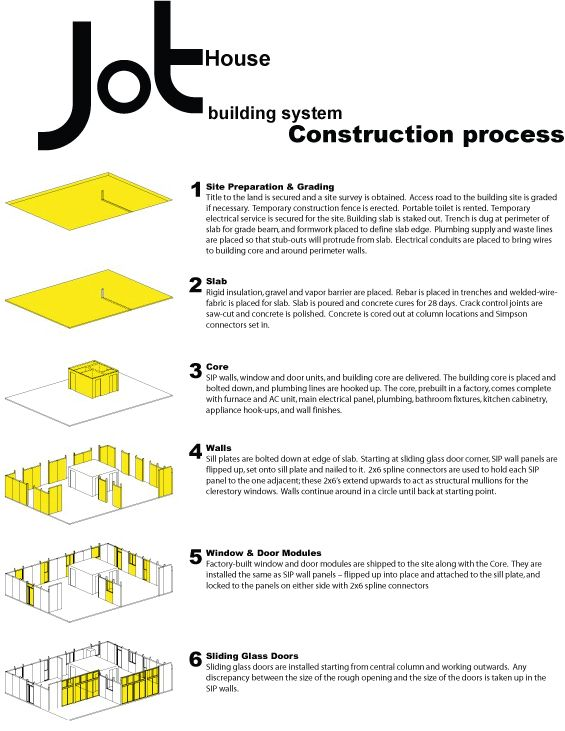 construction steps in building a house