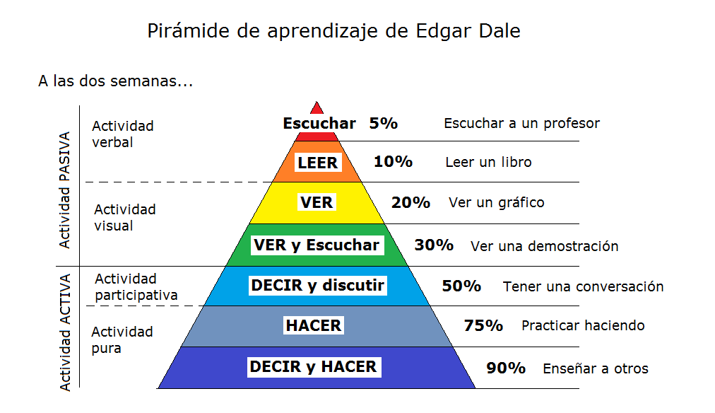 Pirámide de Aprendizaje de Edgar Dale | Marketing | Pinterest