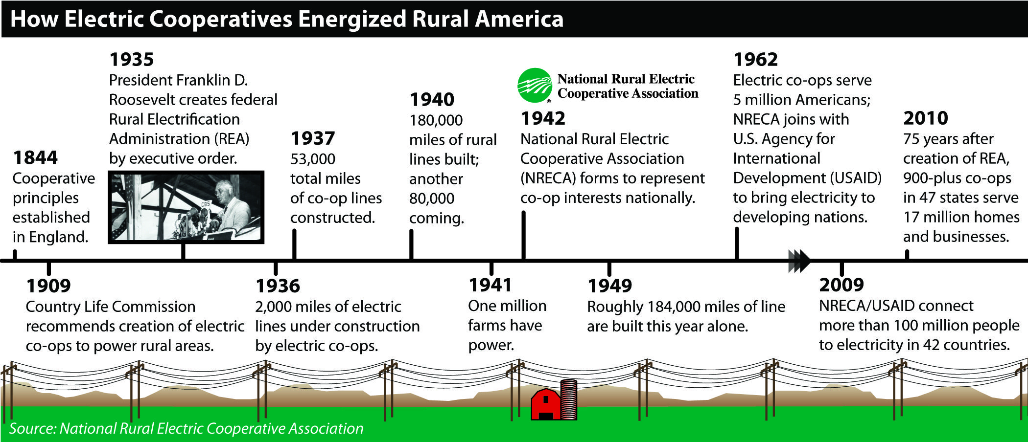 History Of Rural Electric Cooperatives Courtesy Nreca Www Nreca Coop Lineman Wife Words Shared Services