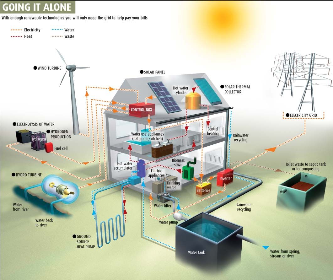 Going Alone With Renewable Technologies Www Rsphvac Com Off The