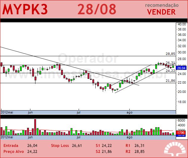 IOCHP-MAXION - MYPK3 - 28/08/2012 #MYPK3 #analises #bovespa