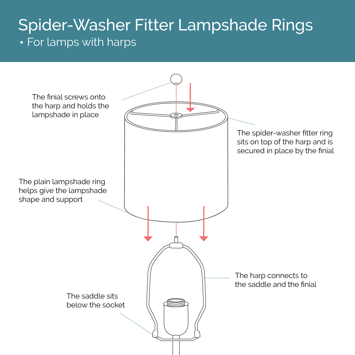 Spiderwasher fitter lampshade ring set washer spider and wire how to make a lampshade using spiderwasher fitter lampshade rings via i like that greentooth Images