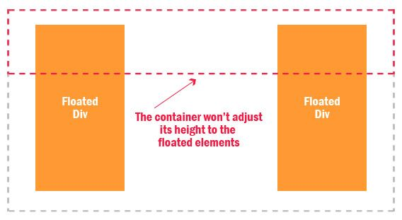 Solving Css Float S Problem Onlywebpro Solving Float Web Design
