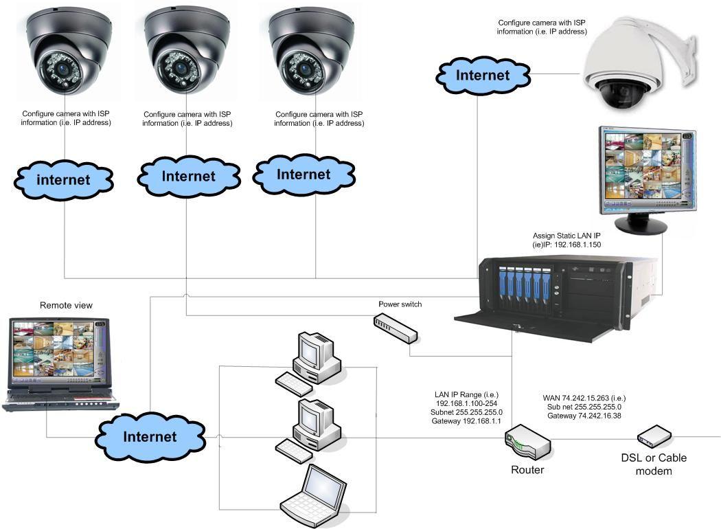 IP camera installation instruction | Security & Surveillance CCTV ...