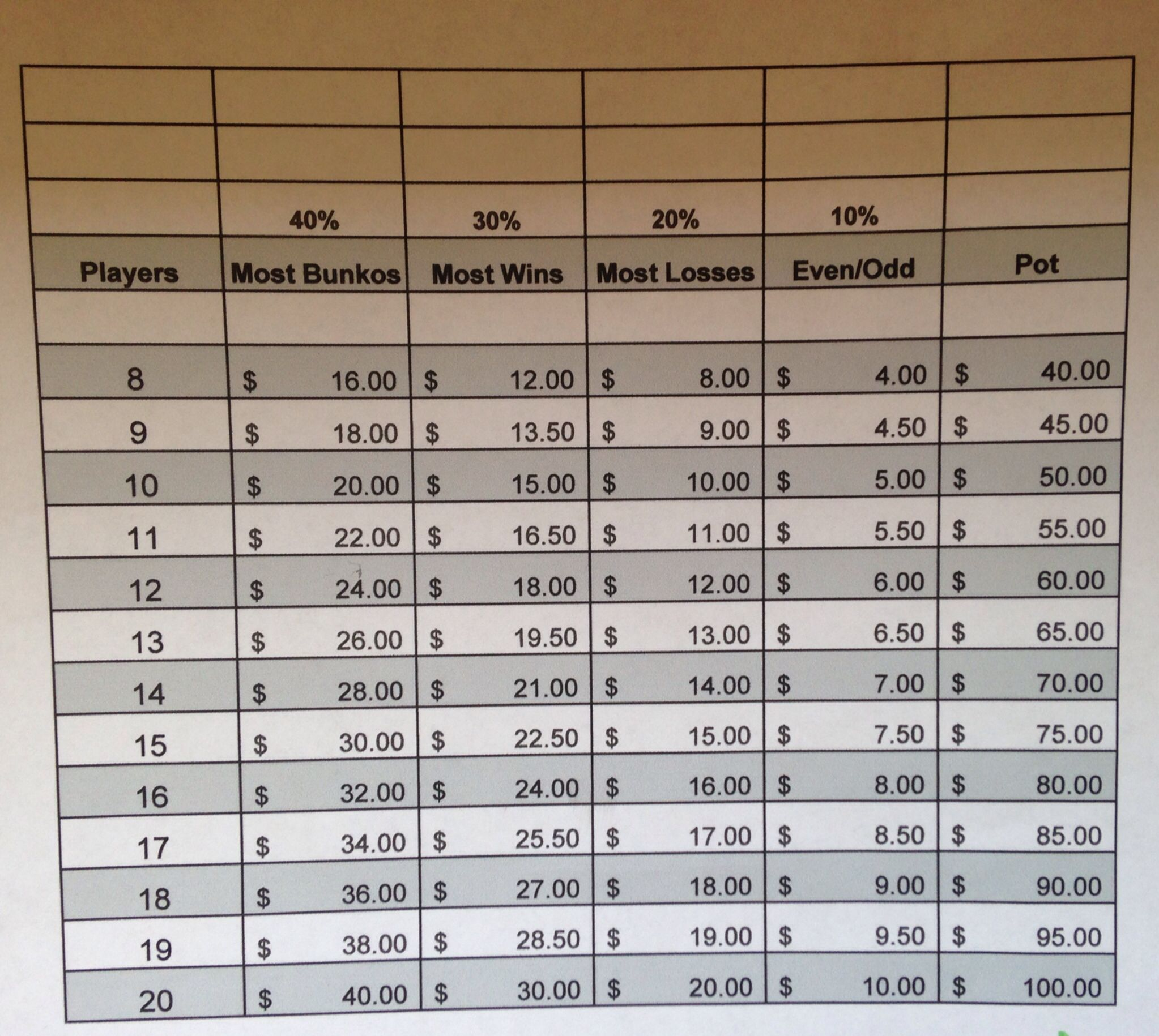 Bunco Payout Chart With 5 Buy In Bunco Party Bunco Bunco Prizes