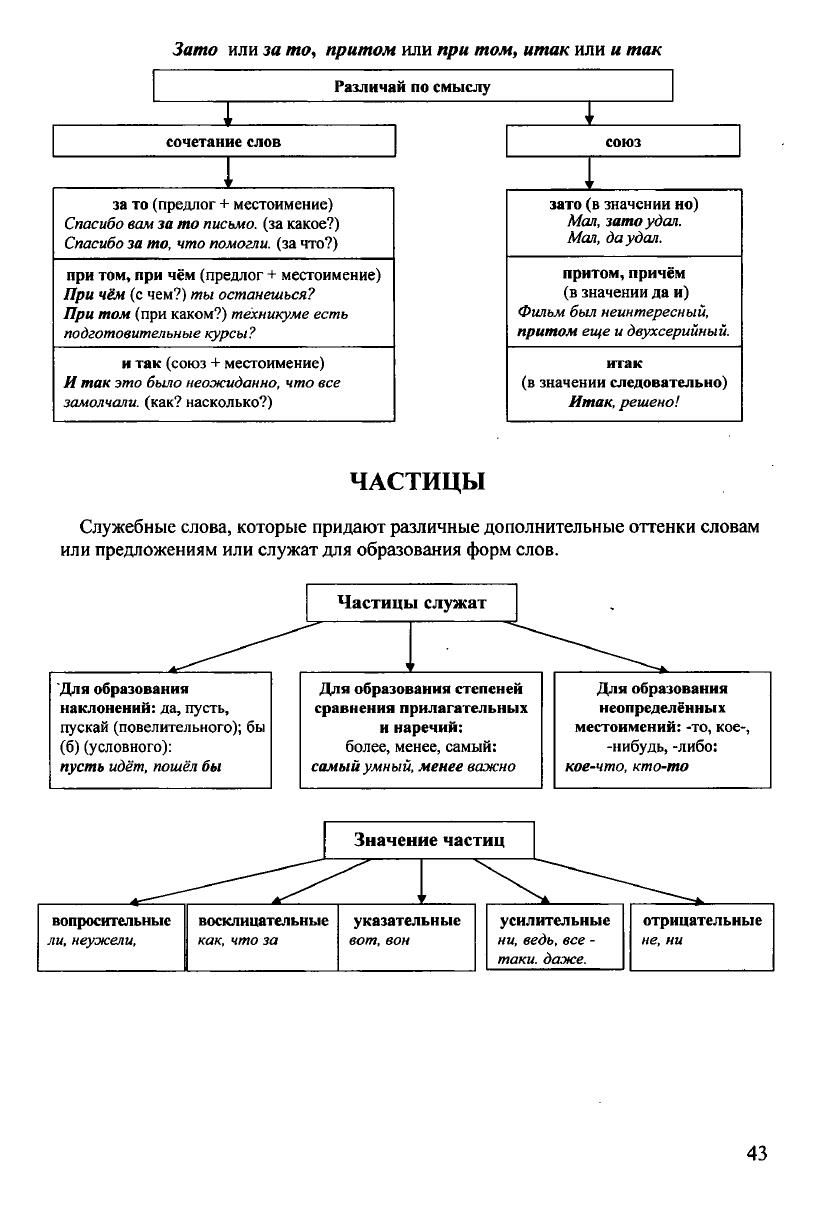 Russkij Yazyk V Tablicah I Shemah Stranica 2 Shkolniki Shkolnaya Organizaciya Detskoe Obrazovanie