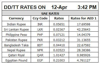 Gold Rate Indian Ru May 2020