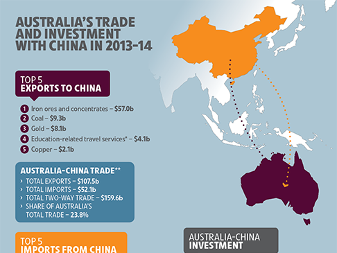 australia and china political relationship