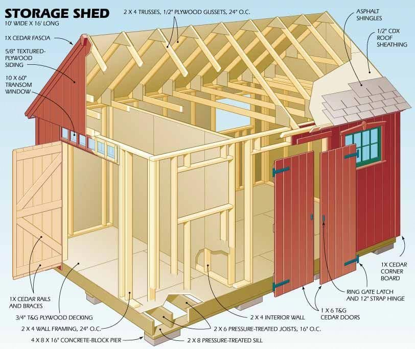 Popular Mechanics Plans For A 10 X 16 Garden Workshop For Me Shed In A Pretty Colonial Style Portableshe Wood Shed Plans Shed Blueprints Storage Shed Plans