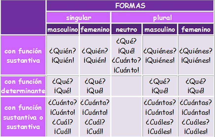 INTERROGATIVOS Y EXCLAMATIVOS - new tabla periodica actualizada 2017 con nombres