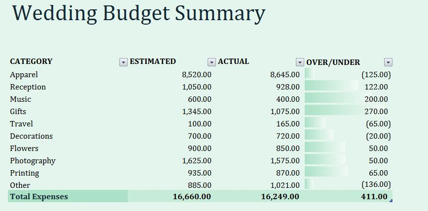 Wedding is a wonderful time of anyoneu0027s life This is an occasion - sample budget summary template