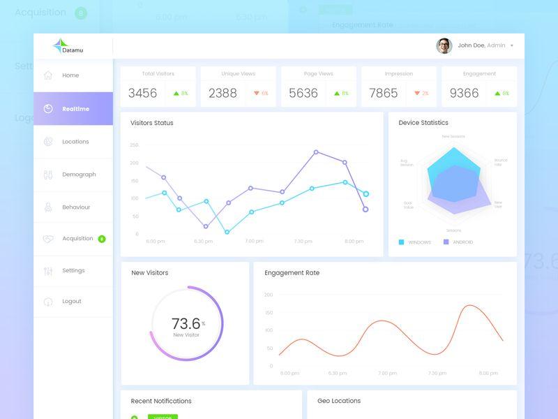 Web Traffic Analytics Dashboard Analytics Dashboard Dashboard