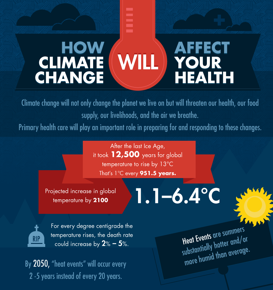 There is now substantial evidence revealing how climate