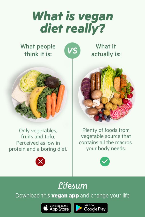 Try Healthy Vegan Lifestyle Plans With Lifesum What Is Vegan Diet Vegan Meal Plans Healthy