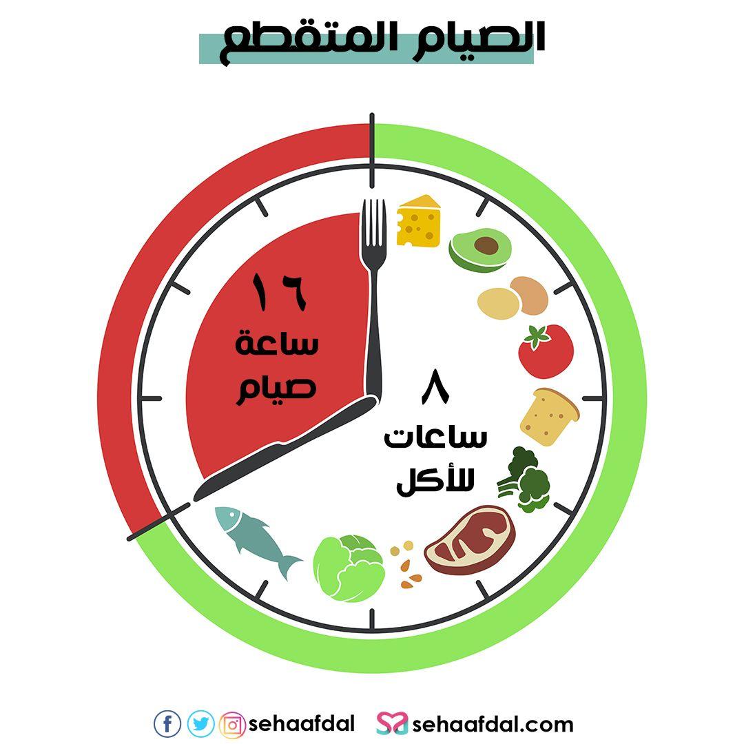 رجيم الصيام المتقطع لانقاص الوزن بالتفصيل خطوة بخطوة In 2021 16 Hour Fast Health Diet Health