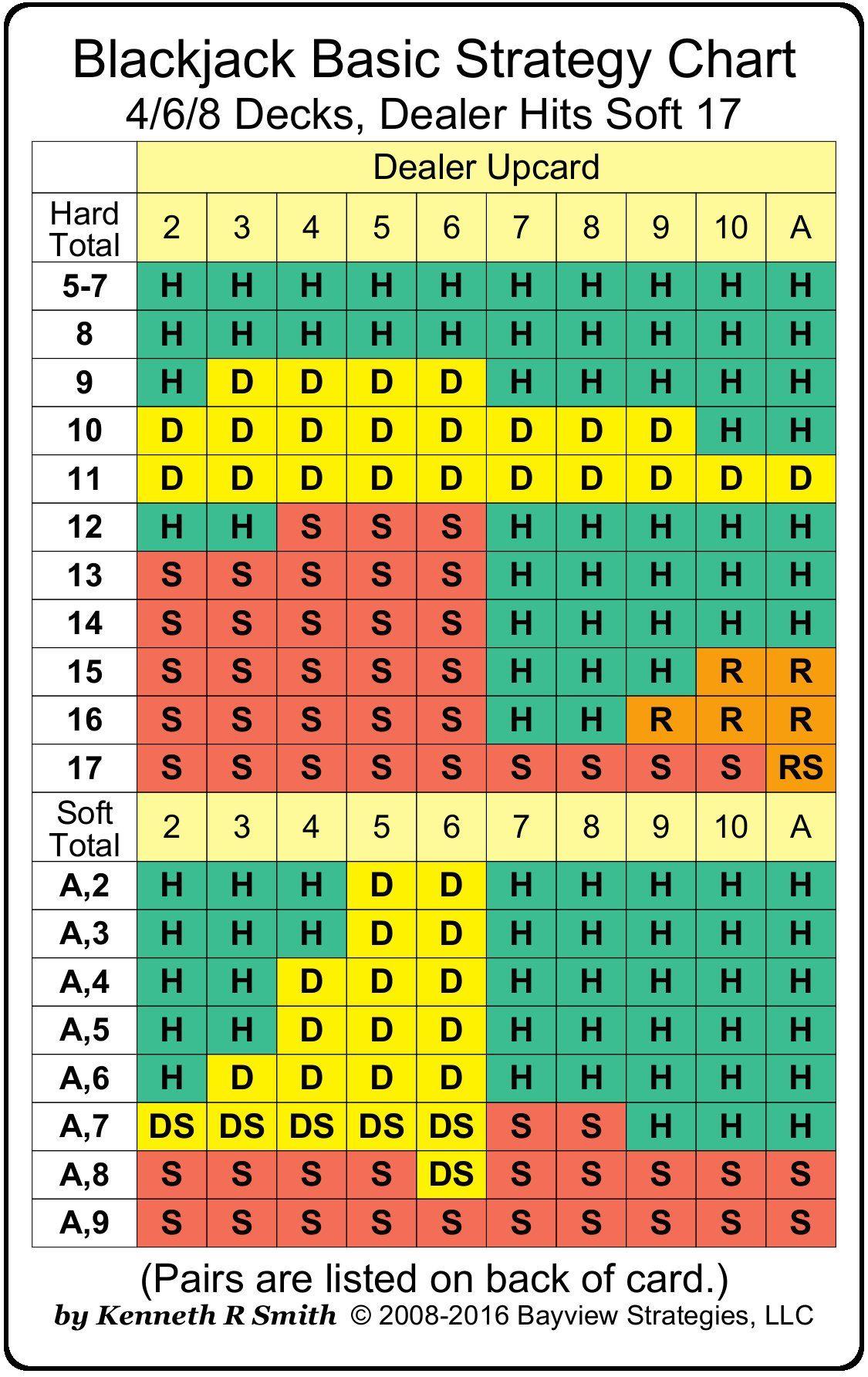 6 deck blackjack strategy table httpsifttt39y9wdz
