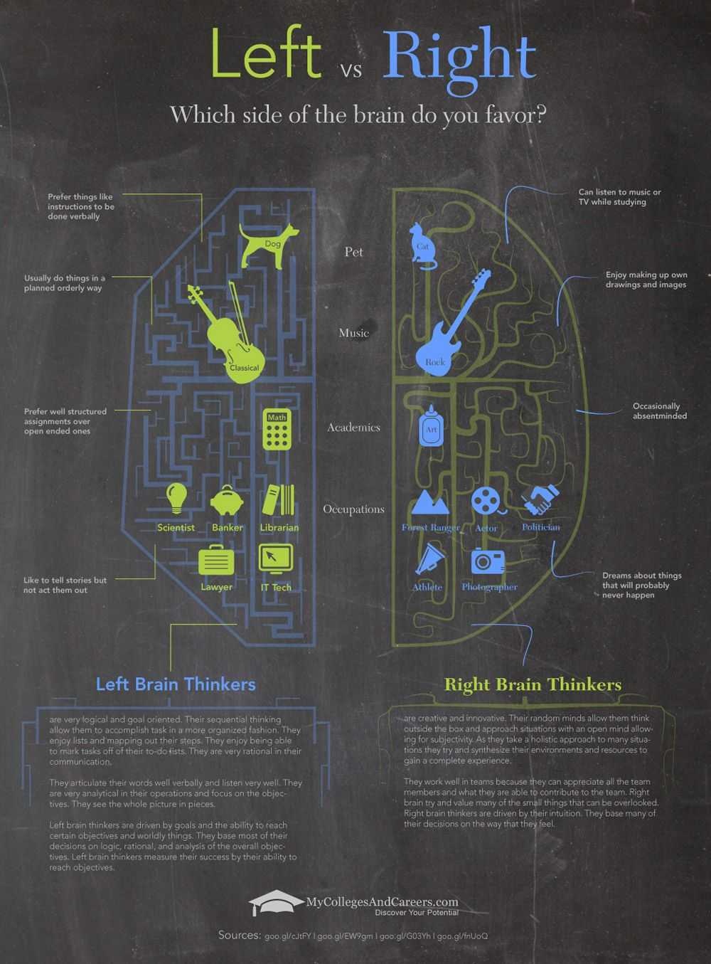 Right Brain vs. Left Brain. Which side of your brain do you favor?