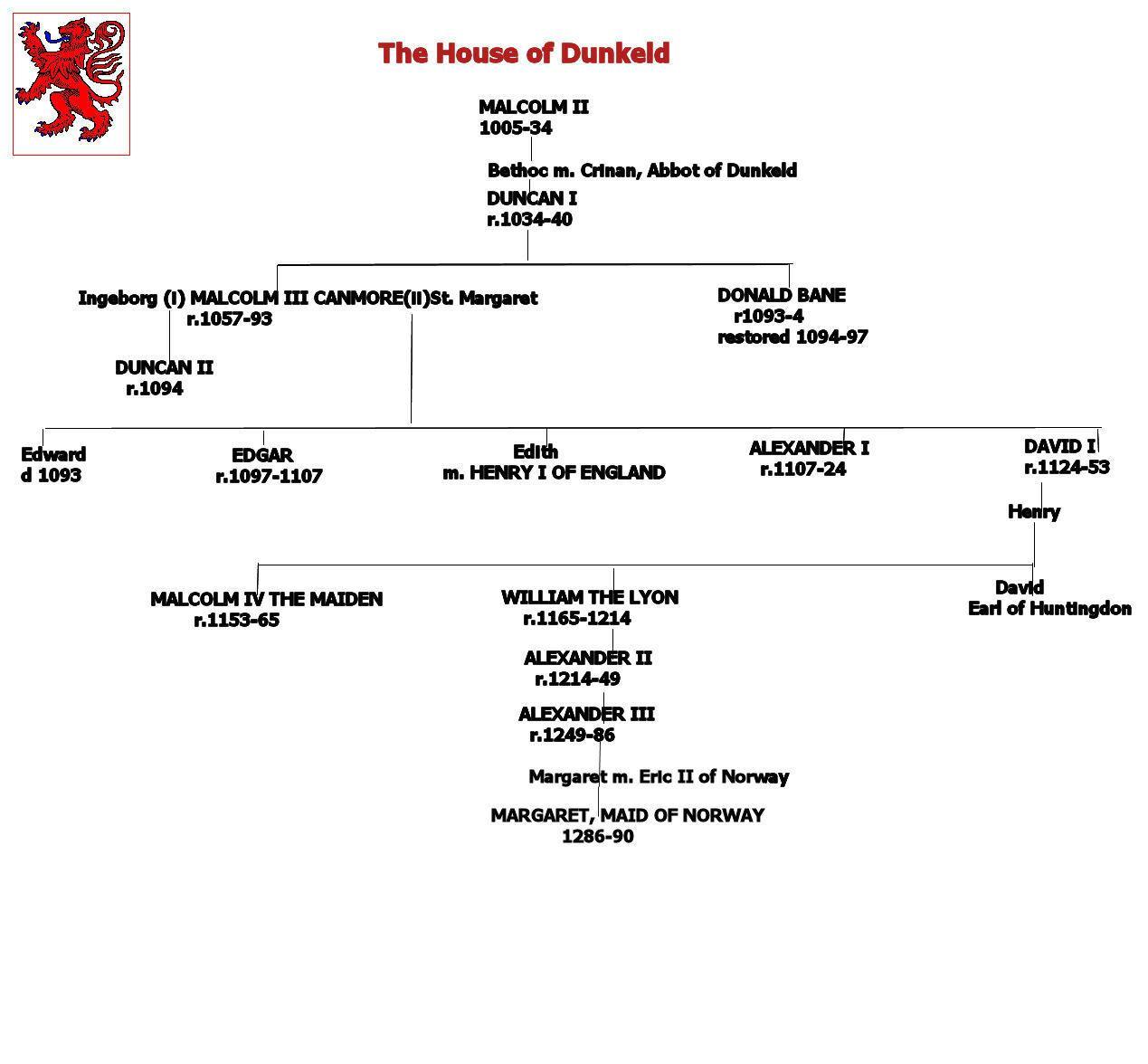 stuart dynasty