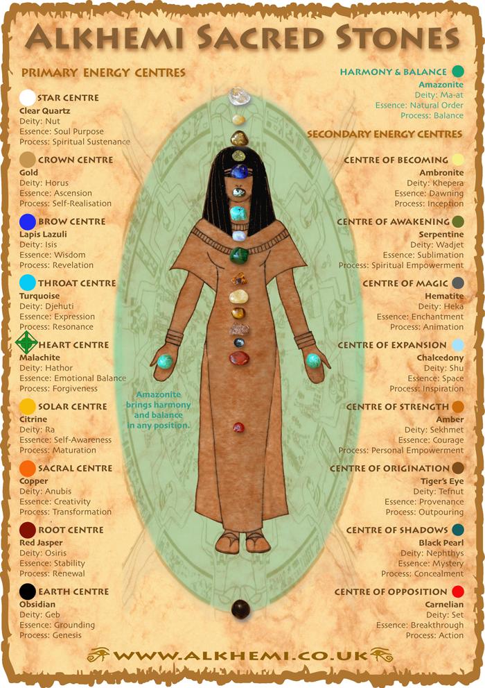 Egyptian energy healing & spirituality - ancient Egyptian