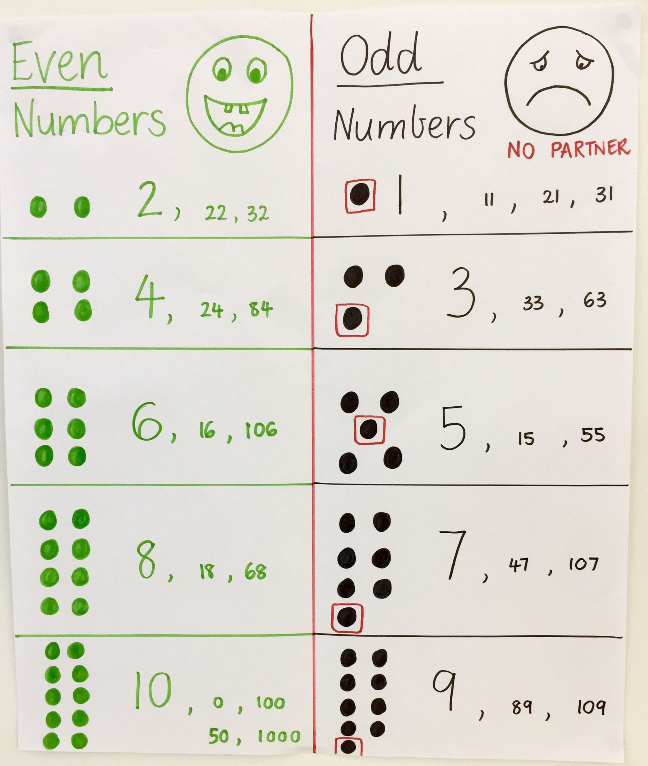 2 Even And Odd Number Worksheets Printable Even And Odd Number Worksheets Odd And Even Number In 2020 Number Worksheets Worksheets For Kids Even And Odd
