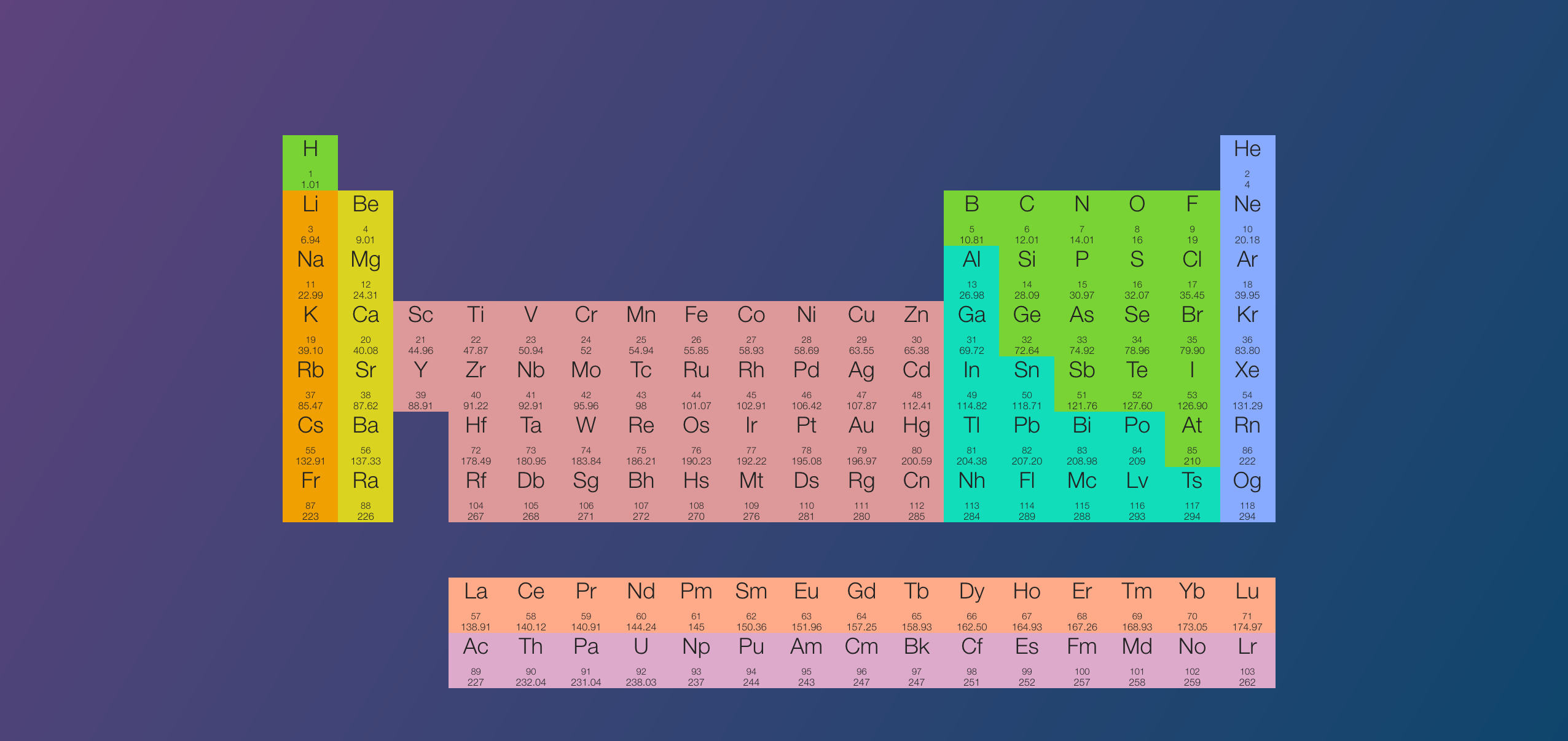 Clean Periodic Table For My Fellow Scientists Wallpapers