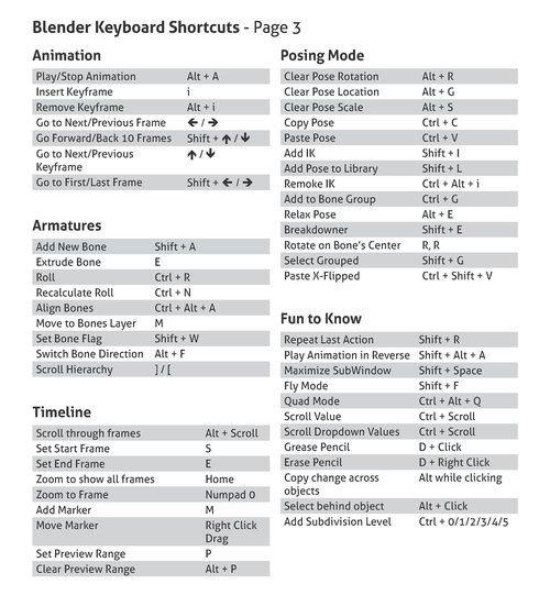 Blender Keyboard Shortcut Guide v2 | new creation% | Blender