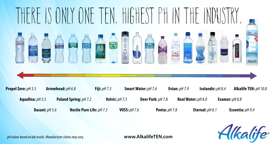 Alkaline water icelandic glacial vs fiji and ph level comparison of various brands lh also health rh pinterest
