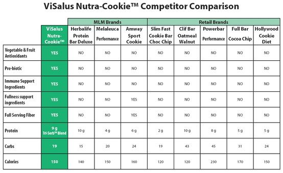 Visalus nutra cookies vs otras marcas body by vi charts ads cookie also best comparison images health rh pinterest