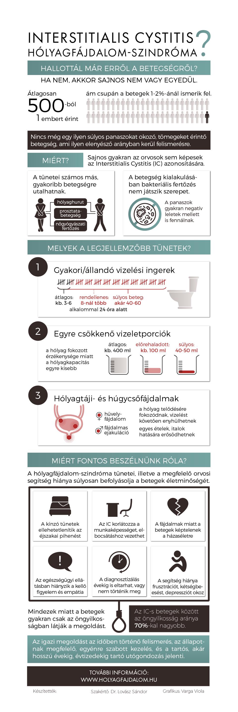 Magyar nyelvű infografika a hólyagfájdalom-szindróma (interstitialis cystitits - IC) betegségről és tüneteiről. További információ: http://www.holyagfajdalom.hu/