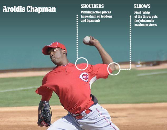 Aroldis Chapman Pitching Arm Care Image Baseball Pitching Drills Baseball Dad Baseball Drills