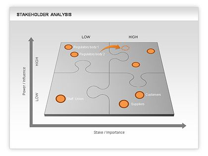 17 best ideas about Stakeholder Analysis – Stakeholder Analysis Template